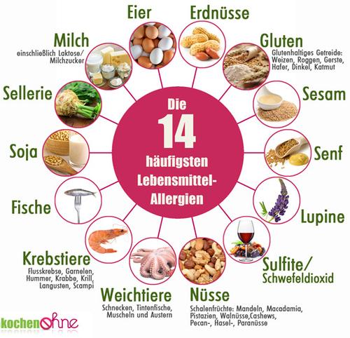 Allergene: Liste mit 10 Allergieauslösern  kochenOHNE