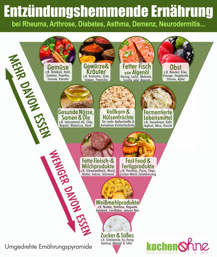 Entzündungshemmende Ernährung & Lebensmittel  kochenOHNE